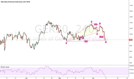 GER30: Long on DAX