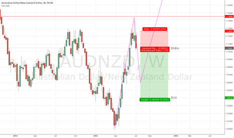 AUDNZD: AUD/NZD - July Prediction