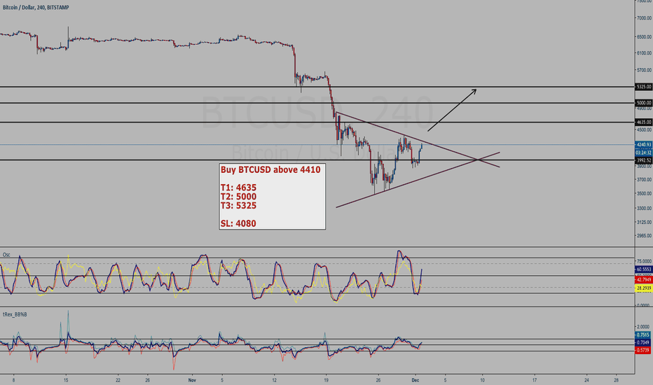 BTCUSD: BitCoin buy setup - sym triangle