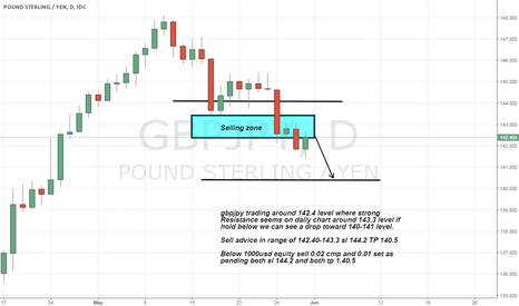 GBPJPY: gbpjpy sell advice on Strong Resistance