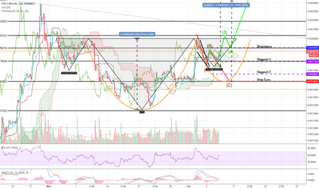 EOSBTC: EOS!? Reverse H&S and C&H!?