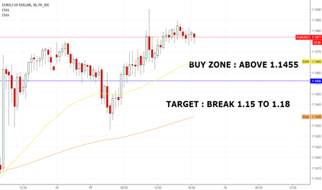 EURUSD: EURO/USD BY ABOVE SUPPORT ZONE