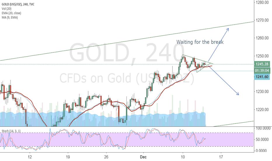 GOLD: Really Basic Trading  Idea on Gold.