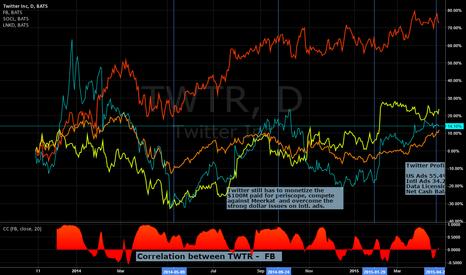 TWTR: Chronology of events towards ER