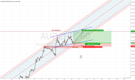 AUDCHF: AUDCHF last opening this week