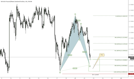GBPNZD: Bullish Bat on prz now could be completed