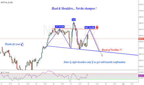 NIFTY: Nifty : Head & Shoulders Pattern...When to Enter ??
