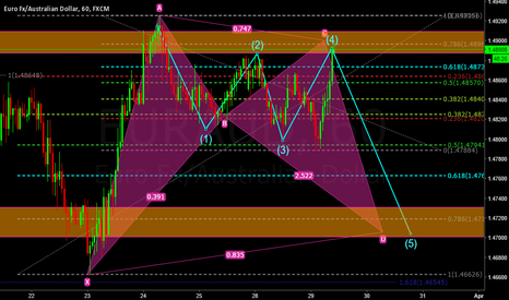 EURAUD: EURAUD SEEMS TO BE ON CORRECTION MODE