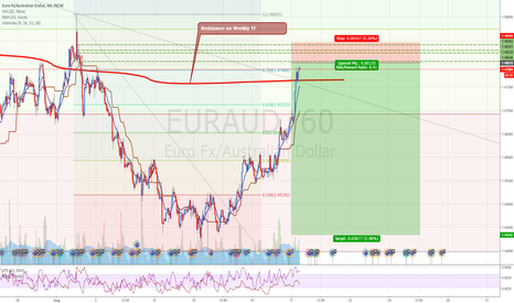 EURAUD: EURAUD: Selling EUR on supply area also near weekly resistance