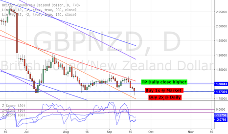 GBPNZD: LONG GBPNZD - STRAT TRADE: 99.01% PROBABILITY OF REVERSAL *