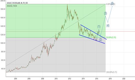 XAUUSD: Long-term trend reversal in play