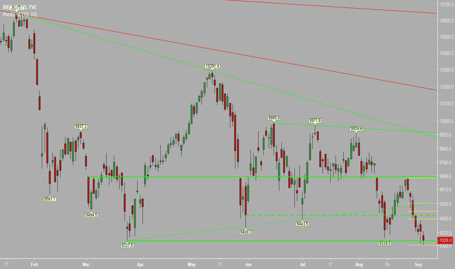 IBEX35: Support