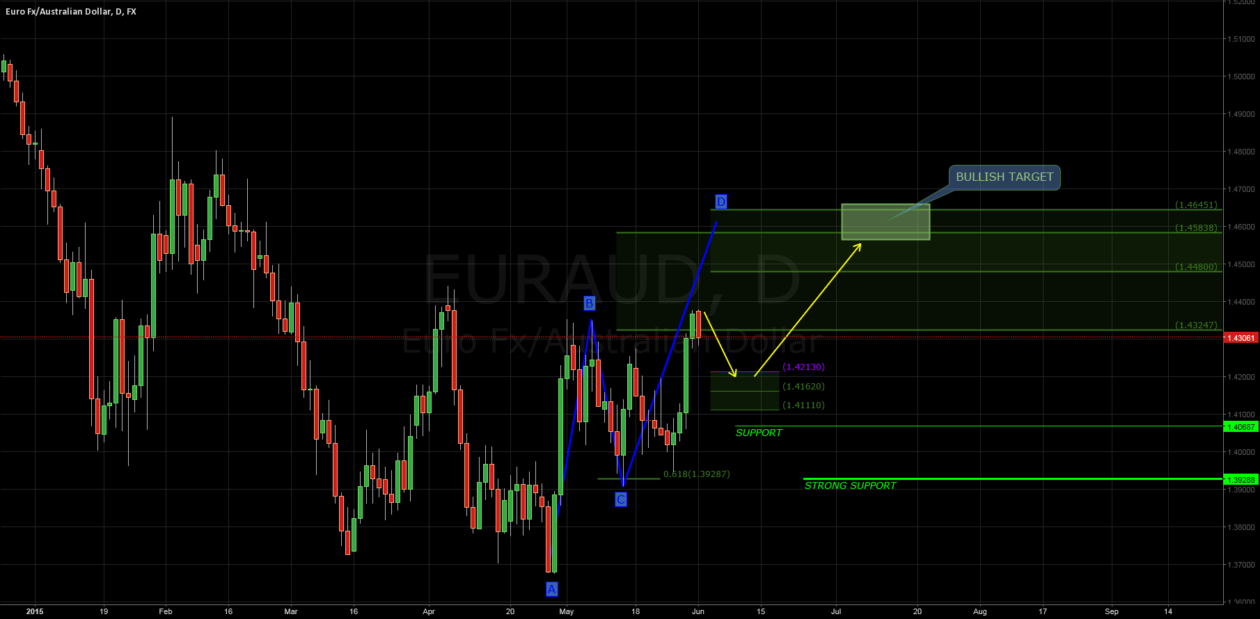 $EURAUD#: Weekly Analysis