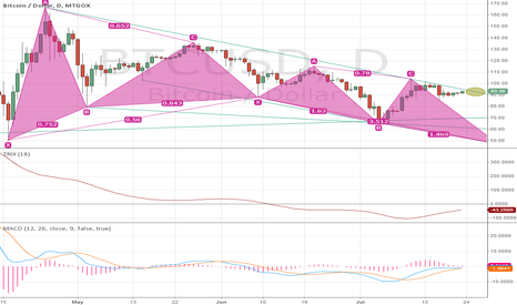 BTCUSD: assume the following two steps down ..)