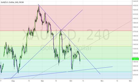 XAUUSD: Gold in October