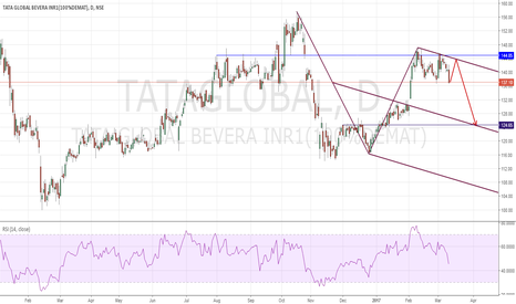 TATAGLOBAL: Tata Global Potential Short Trade
