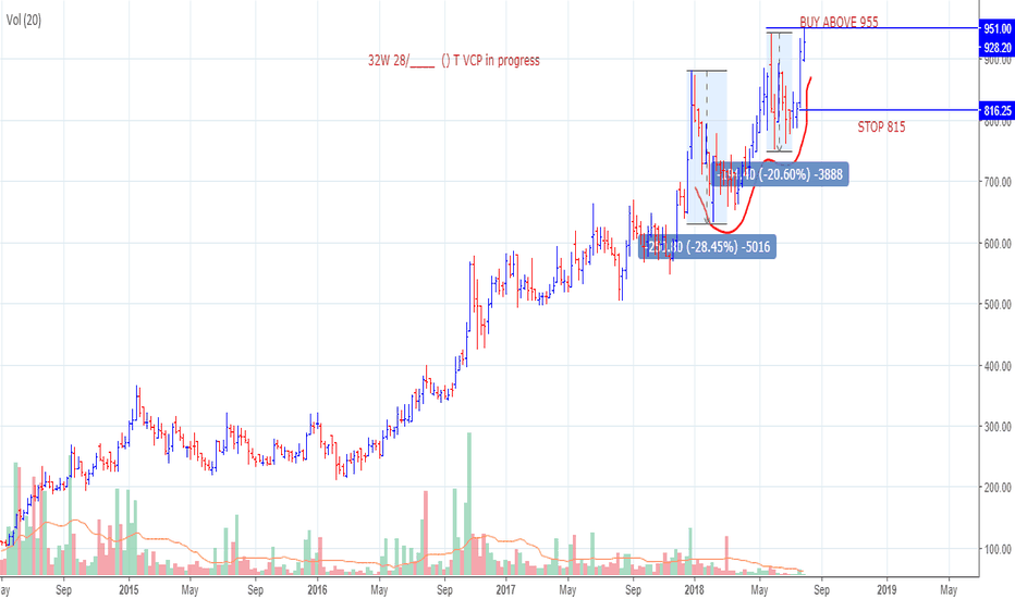 Ideas and Forecasts on GMM PFAUDLER LTD  — BSE:GMM — TradingView