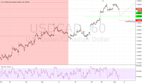 USDCAD: USDCAD 4H wave count