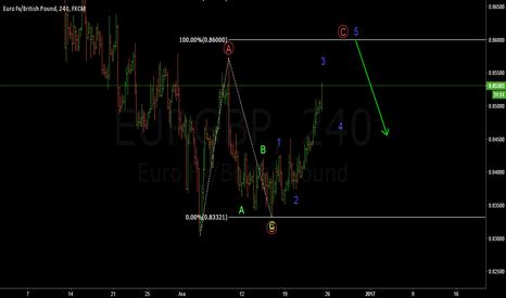 EURGBP: eurgbp h4 idea