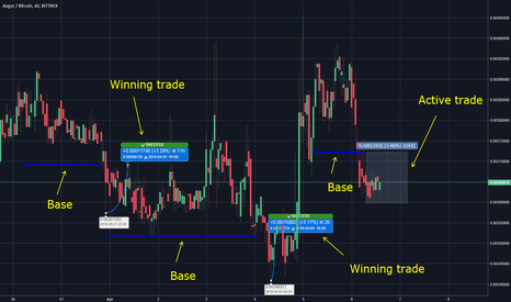 REPBTC: Cryptocurrency Base Trading Strategy - 150%+ Possible Weekly