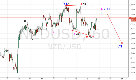 NZDUSD: NU H1 elliot waves