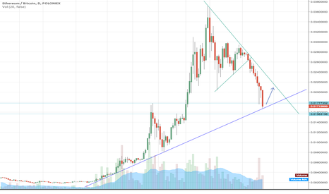 ETHBTC: Large-scale Triangle For Eth