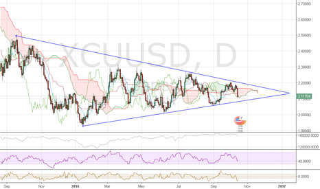 XCUUSD: copper as a spring