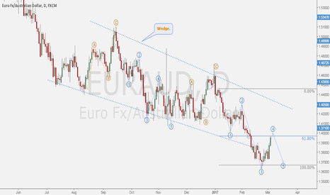 EURAUD: EURAUD - Wedge about to be completed on daily basis.