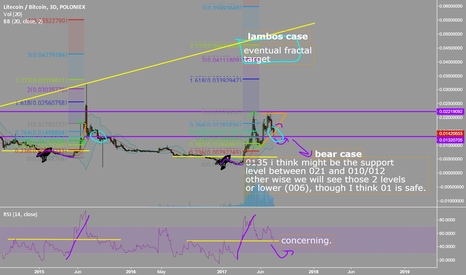 LTCBTC: $ltc to the moon or just doom 006