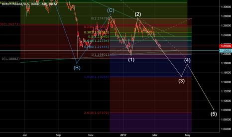 GBPUSD: Elliot wave with Fibo on GBPUSD 4H chart