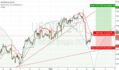 USOIL: Crude Oil H4: probabile partenza ciclica medio periodo