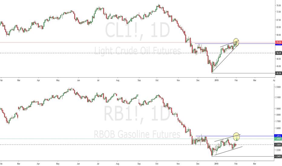 RB1!: CL - RBOB - Divergence