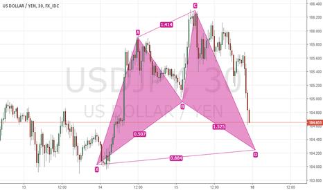 USDJPY: Bullish Shark USDJPY 30m Chart