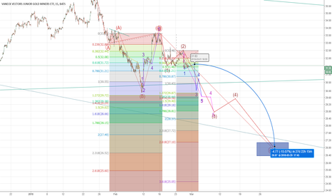 GDXJ: GDXJ Elliott wave Long Term Bottom $26/27