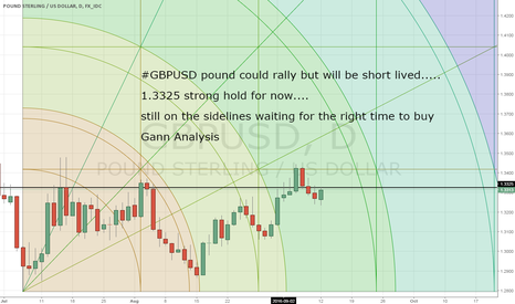 GBPUSD: GBPUSD rally could be short lived