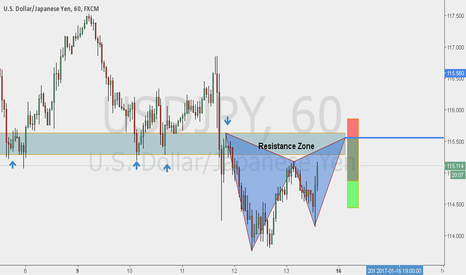 USDJPY: USDJPY TCT Trade with Deep Gartley Pattern As Entry Trigger