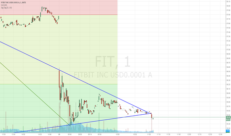 FIT: $FIT (1 min breakdown triangle)