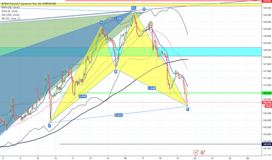 GBPJPY: BULLISH SHARK PATTERN SU GBPJPY