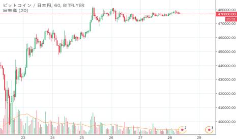 BTCJPY: 現状況ビットコインの感想