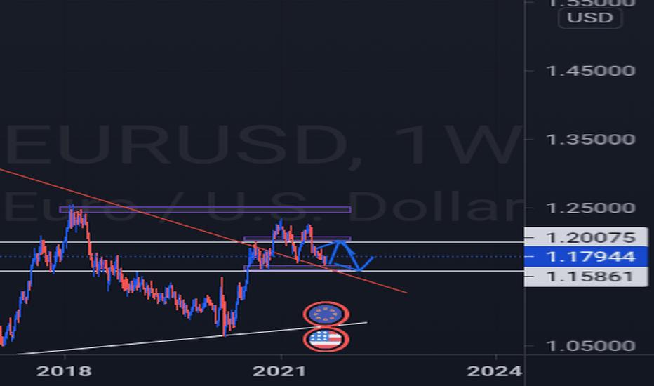 Macro Trend Anlaysis EURUSD