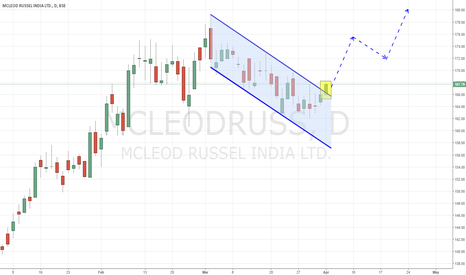 MCLEODRUSS: Mcleod Russel - Channel Breakout