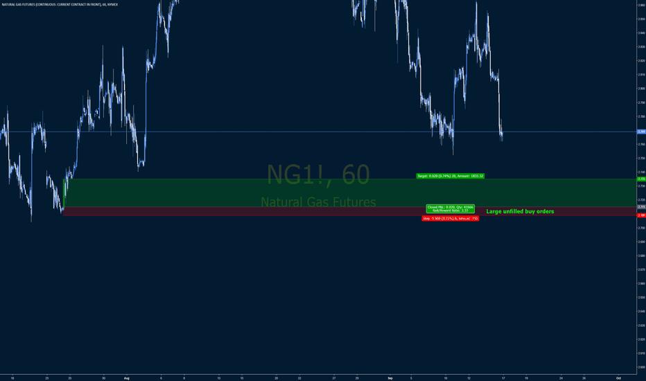 Ng1 Charts And Quotes Tradingview