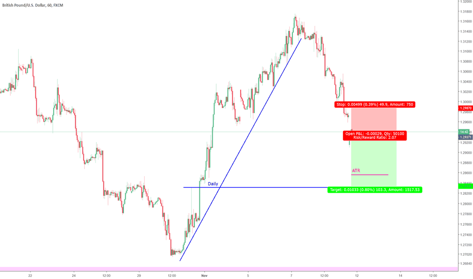 GBPUSD: Gap and then down to next daily level?