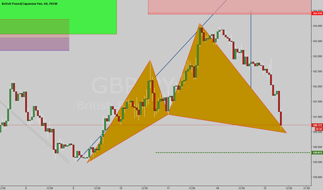 GBPJPY: Possible bull cypher
