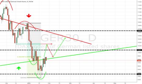GER30: GER30 potential H&S formation
