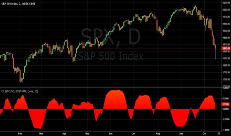 SPX: S&P and BTCUSD correlation