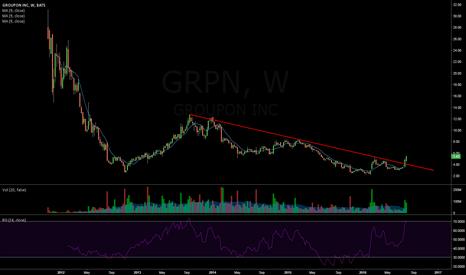 GRPN: $GRPN Weekley