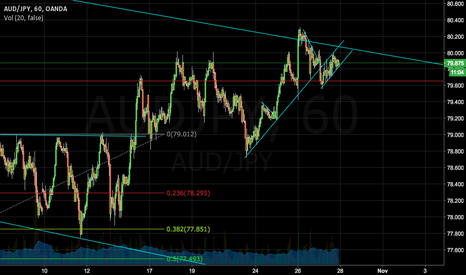AUDJPY: Critical Decision Point