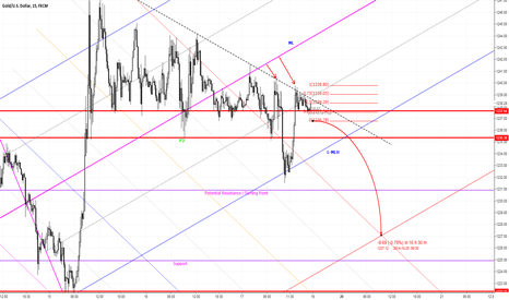 XAUUSD: Potential Short Trade for XAUUSD