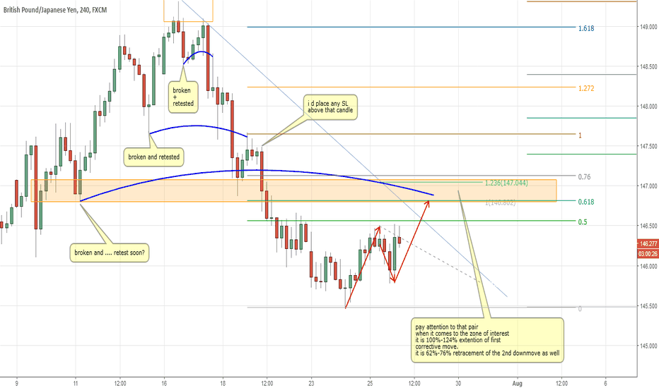 GBPJPY: GBPJPY chance to get into the sell ahead?